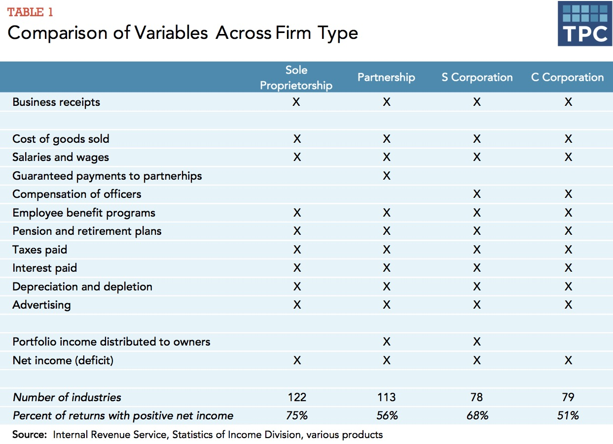 Comparison of Variables Across Firm Type