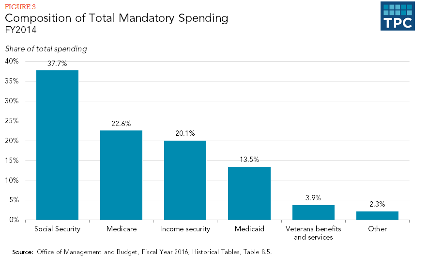 Figure 3 - Composition of Total Mandatory Spending FY2014