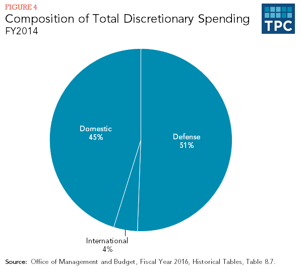 Figure 4 - Composition of Total Discretionary Spending FY2014