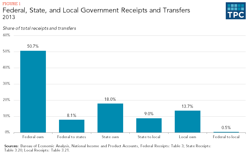 Figure 1 - Federal, State, and Local Receipts and Revenues 2013