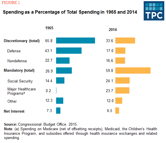 Figure 1 - Spending as a Percentage of Total Spending in 1965 and 2014