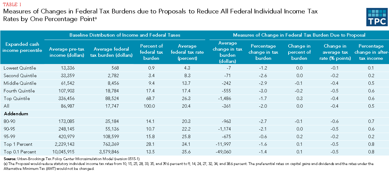 income tax term paper Using the 2013 marginal tax rate table from your textbook, compute his federal income tax 11 federal income tax:  term papers and research papers .