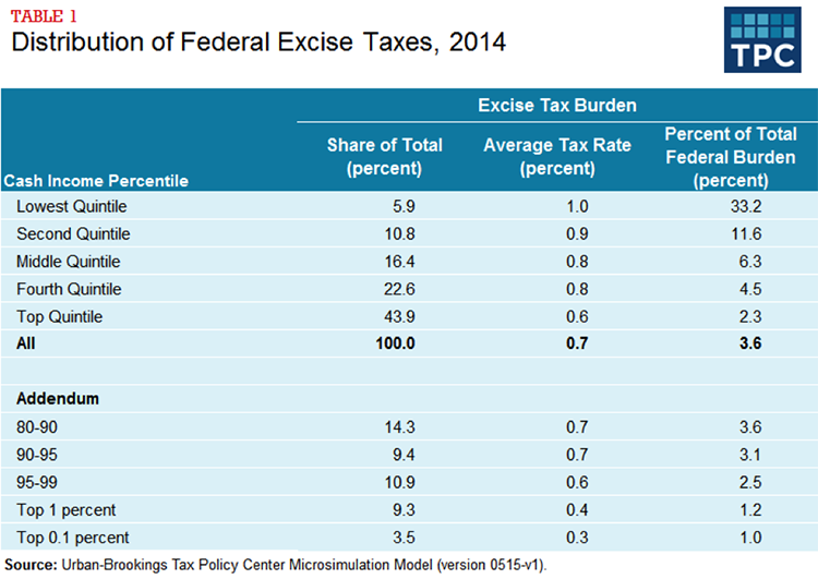 Table 1 - Distribution of Federal Excise Taxes, 2014