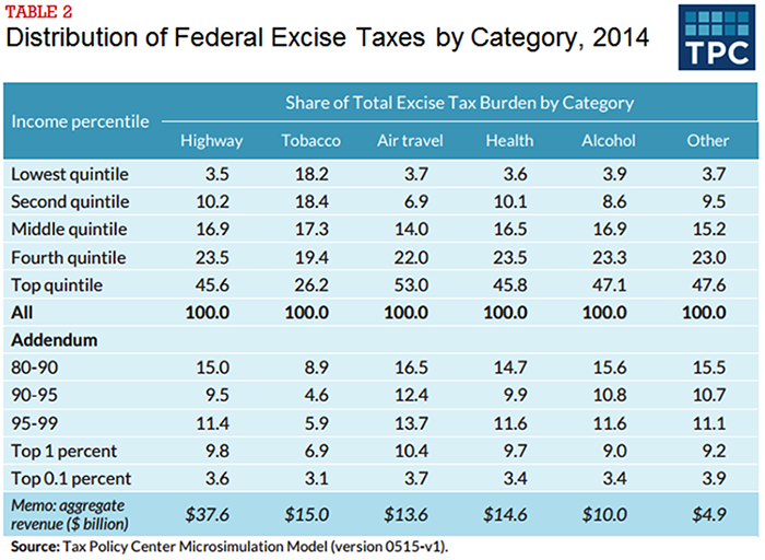 Table 1 - Distribution of Federal Excise Taxes by Category, 2014
