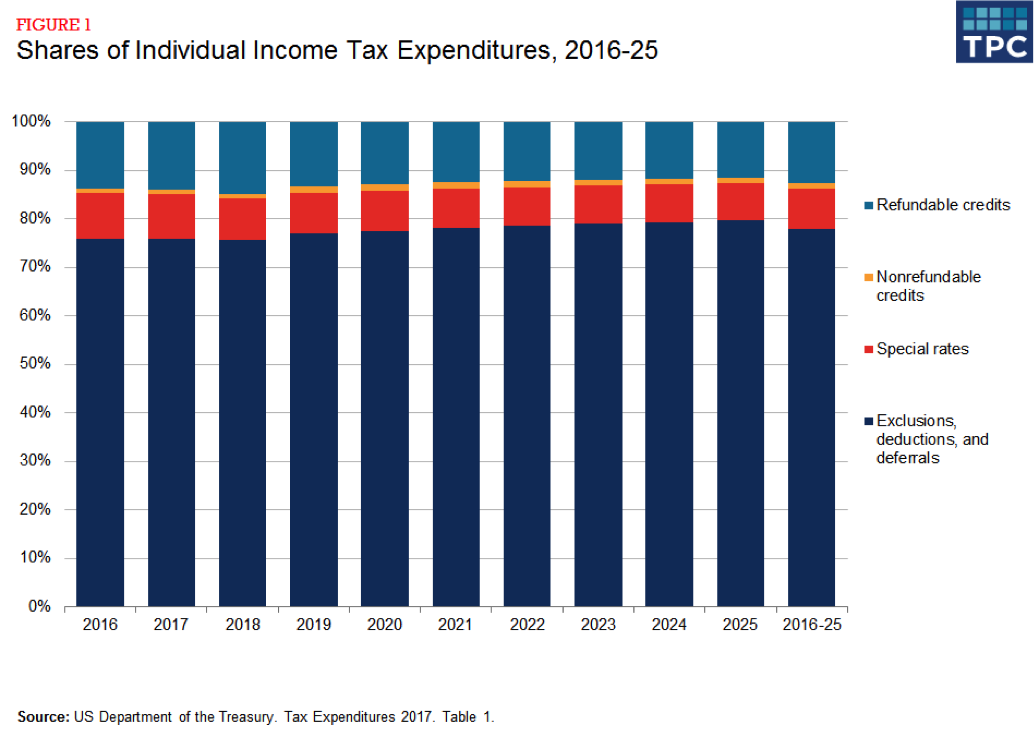 Figure 1 - Shares of Individual Income Tax Expenditures, 2016-25