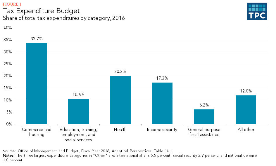 Tax Expenditure Budget