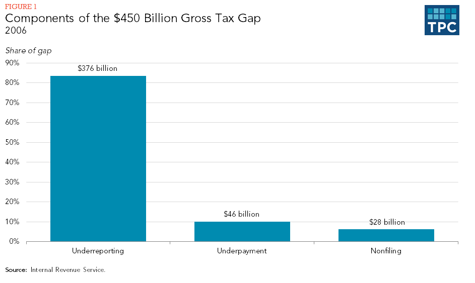 Components of the $450 Billion Gross Tax Gap