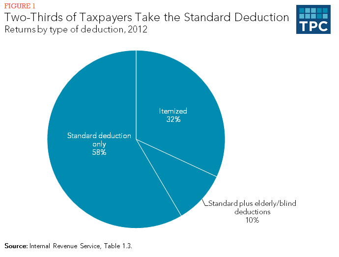 Two-Thirds of Taxpayers Take the Standard Deduction