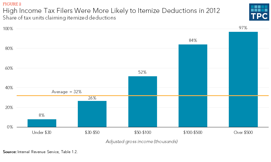 High Income Tax Filers Were More Likely to Itemize Deductions in 2012