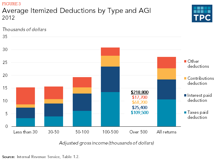 Average Itemized Deductions by Type and AGI