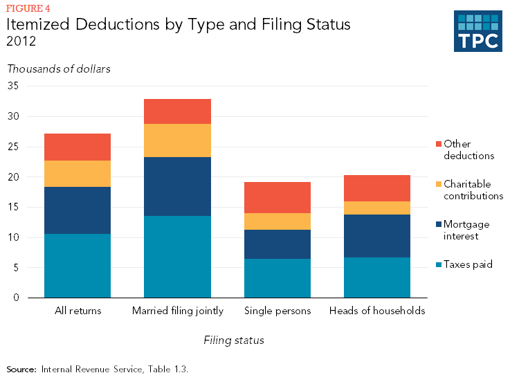 Itemized Deductions by Type and Filing Status