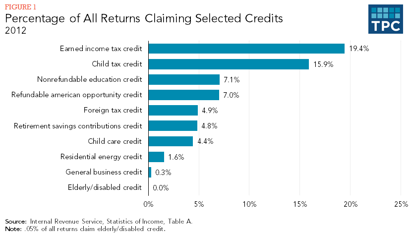 Percentage of All Returns Claiming Selected Credits