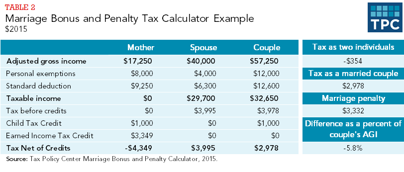 Marriage Bonus and Penalty Tax Calculator Example