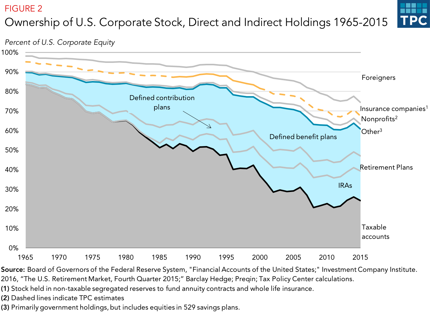 Is corporate income double-taxed? | Tax Policy Center