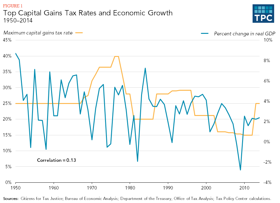 Figure 1 - Top Capital Gains Tax Rates and Economic Growth, 1950-2014