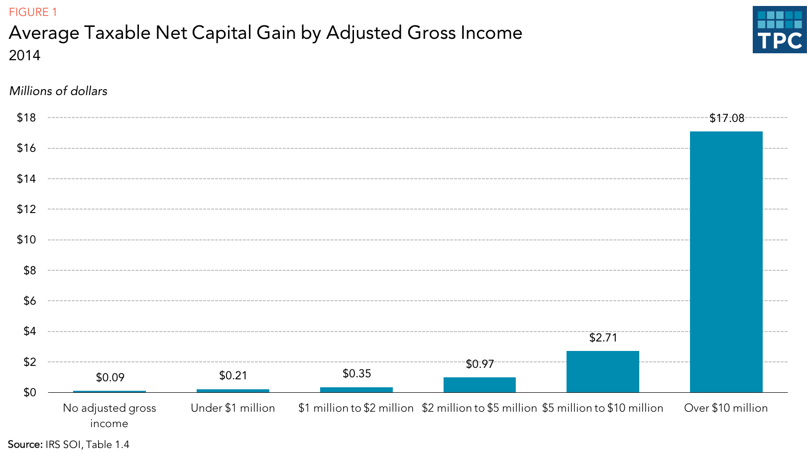 How might the taxation of capital gains be improved tax policy some may object that reducing the tax rate on capital gains is necessary to prevent lock inholding property to defer tax liability perhaps until death falaconquin