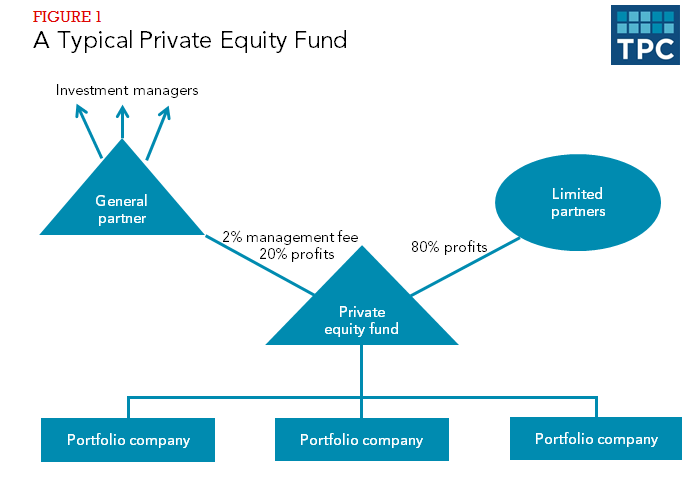 Figure 1 - A Typical Private Equity Fund