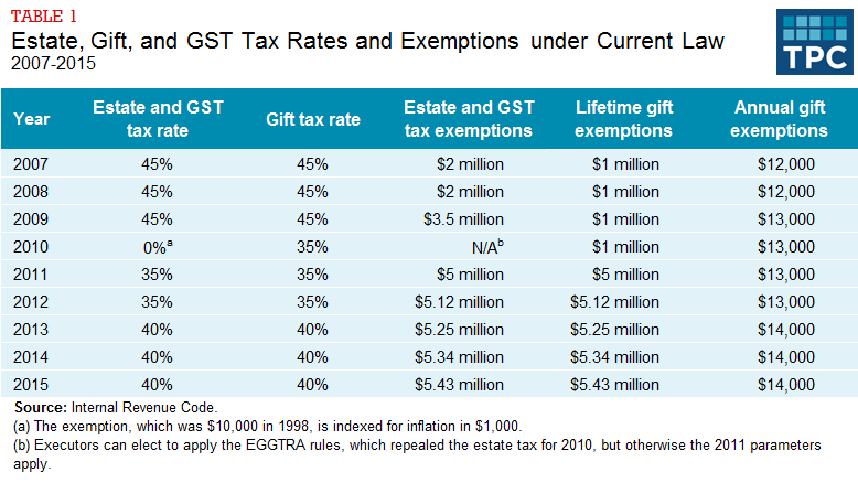 Table 1 - Estate, Gift, and GST Tax Rates and Exemptions under Current Law, 2007-2015