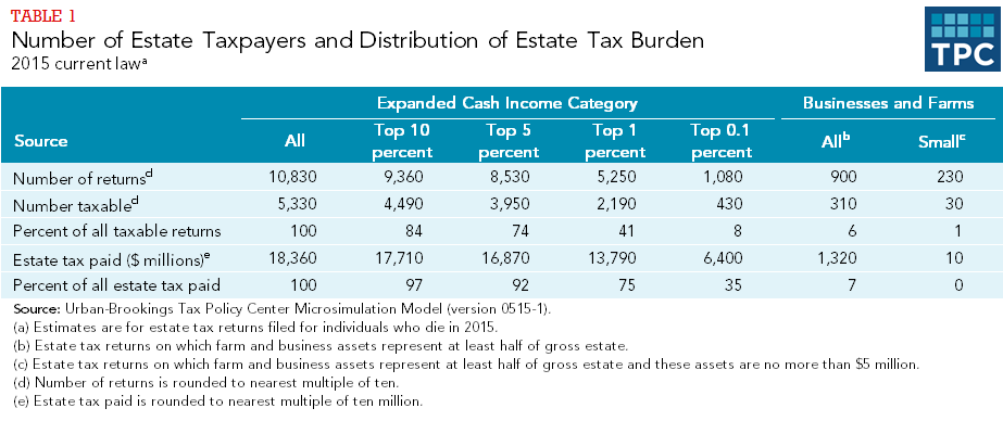 Table 1 - Number of Estate Tax Payers and Distribution of Estate Tax Burden, 2015 Current Law