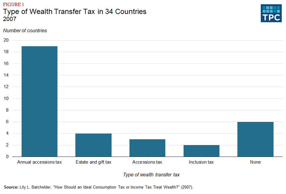 Figure 1 - Type of Wealth Transfer in 34 Countries, 2007