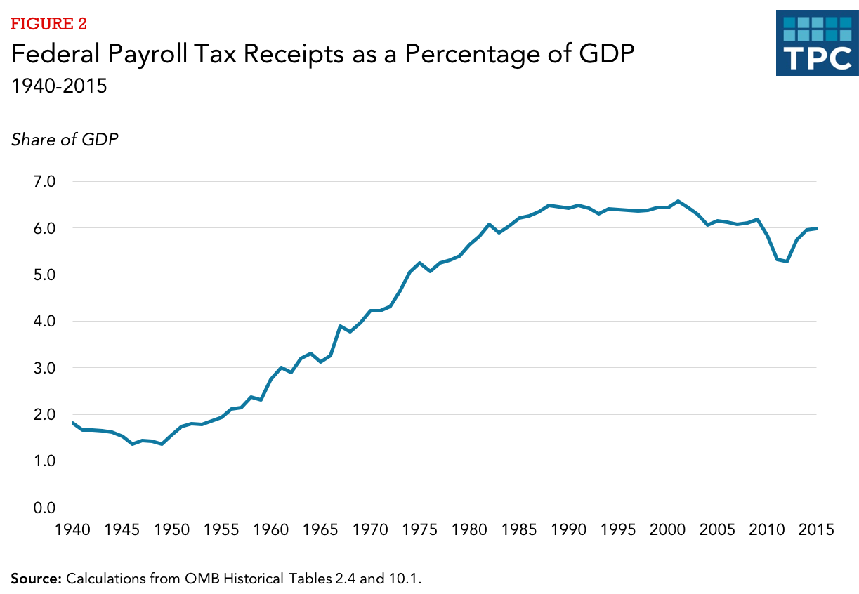 Retirement Programs For Federal Employees Absorb Most Of The Rest Of  Payroll Tax Receipts.