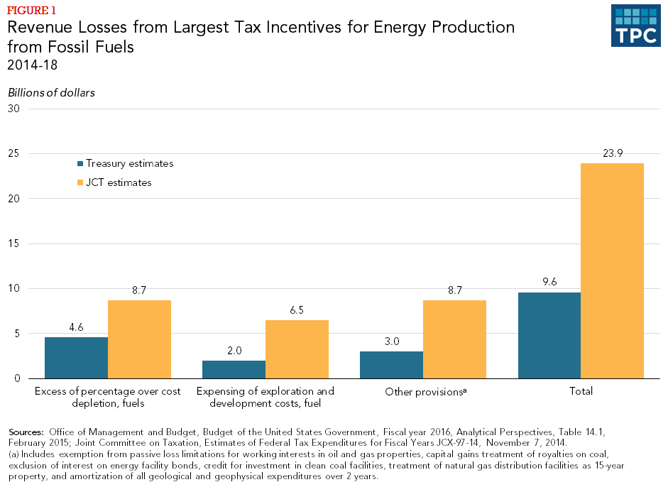 Figure 1 - Revenue Losses from Largest Tax Incentives for Energy Production from Fossil Fuels, 2014-2018
