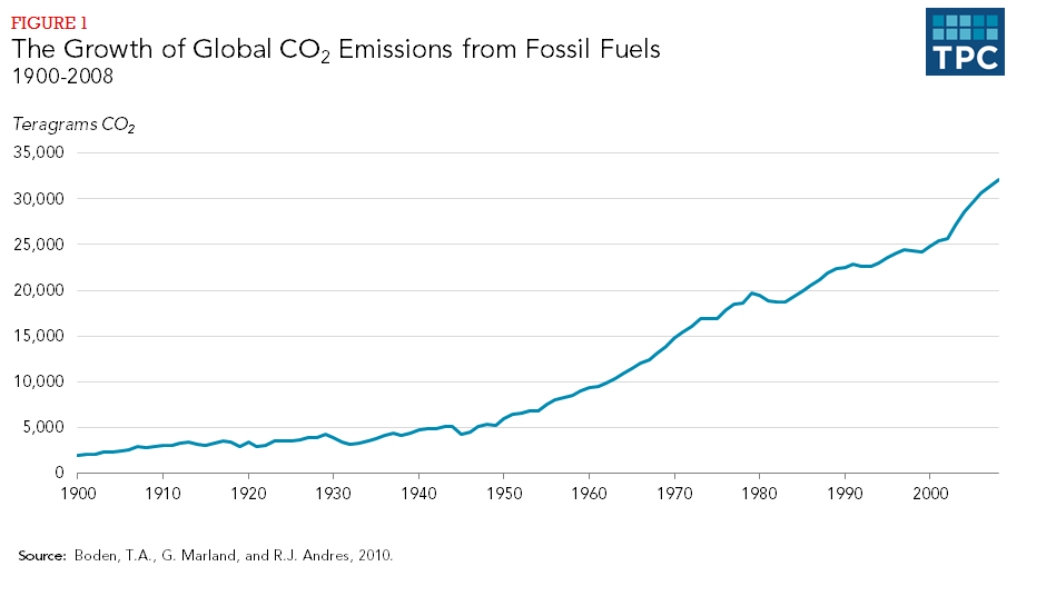Figure 1 - The Growth of Global CO2 Emissions from Fossil Fuels