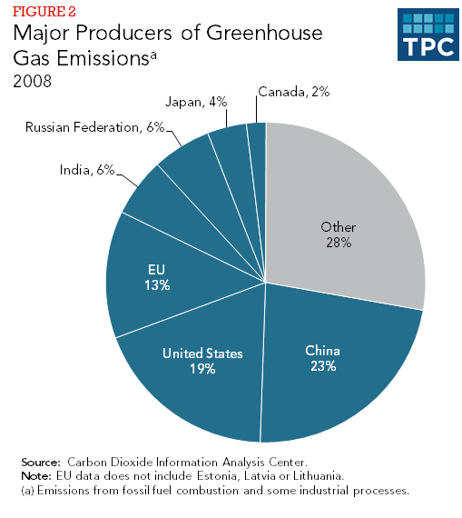 Figure 2 -  Major Producers of Greenhouse Gas Emissions, 2008