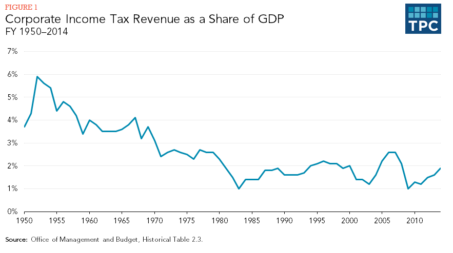Figure 1 - Corporate Income Tax Revenue as a Share of GDP, FY1950-2014