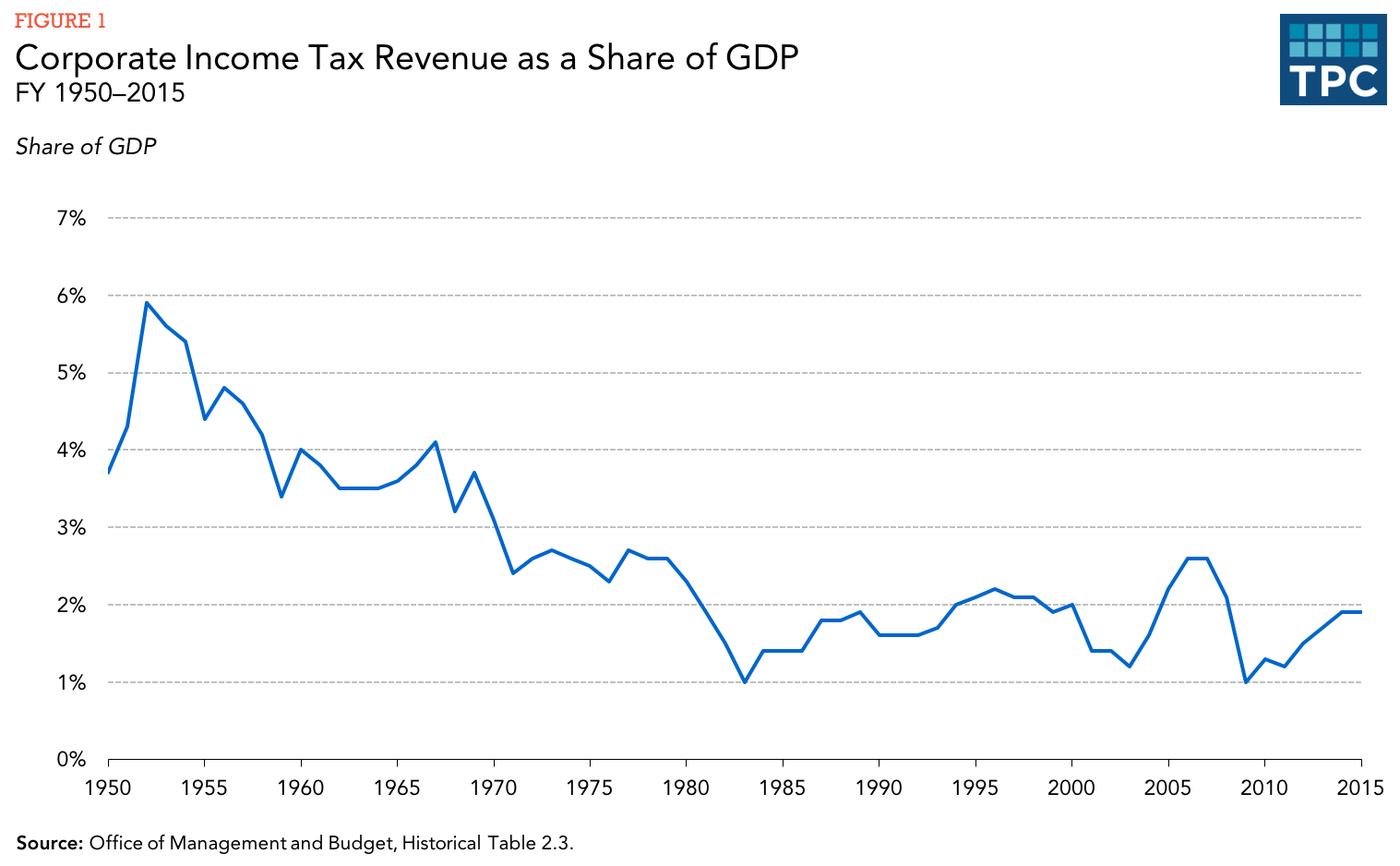 In Revenues Equal To About 2 Percent Of Gross Domestic Product (gdp),  With Some Fluctuations Mostly Associated With The Business Cycle (figure 1)