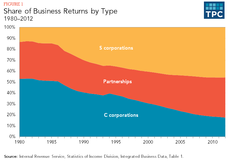 Figure 1 - Share of Business Returns by Type, 1980-2012