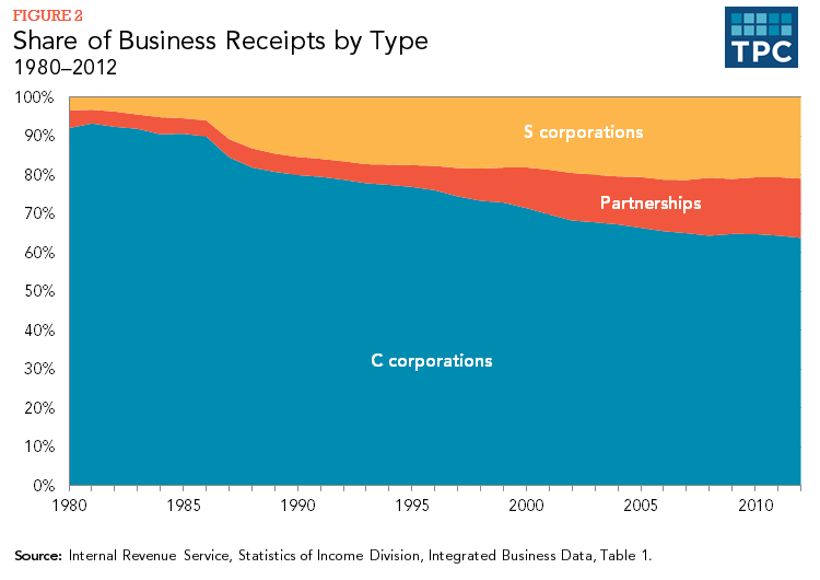 Figure 2 - Share of Business Receipts by Type, 1980-2012