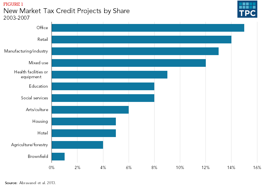 Figure 1 - New Market Tax Credit Projects by Share, 2003-2007