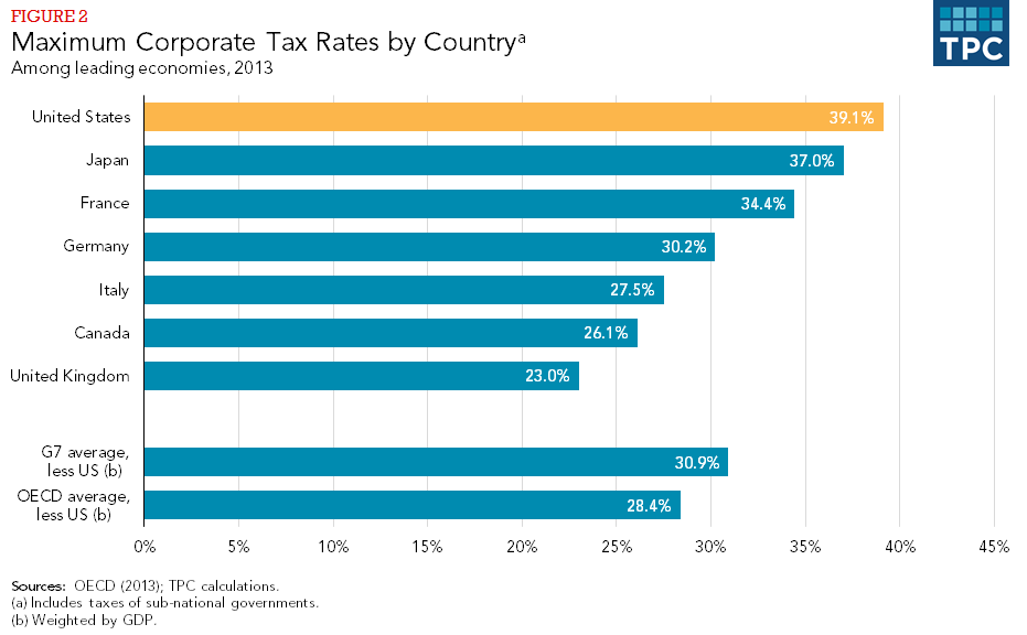 Figure 2 - Maximum Corporate Tax Rates by Country, Among leading economies, 2013