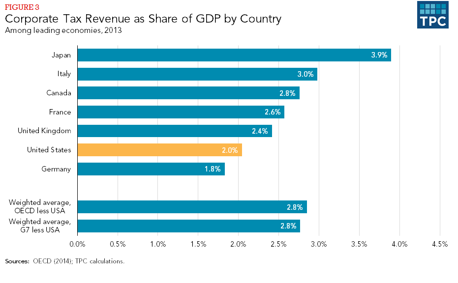 Figure 3 - Corporate Tax Revenue as Share of GDP by Country, Among leading economies, 2013