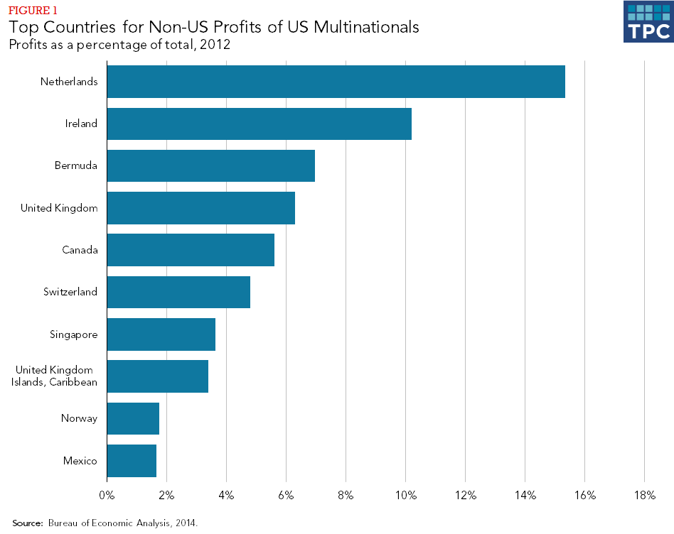 Figure 1 - Top Countries for Non-US Profits of US Mulinationals, Profits as a Percentage of Total, 2012