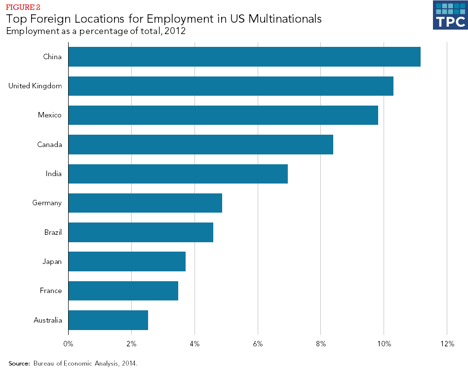 Figure 2 - Top Foreign Locations for Employment in US Mulitnationals, Employment as a percentage of total, 2012