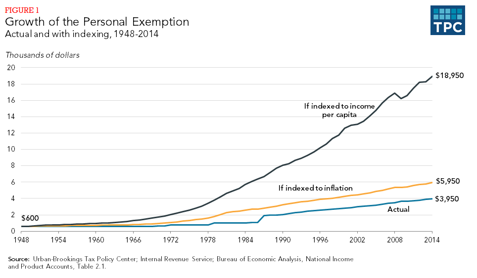 Growth of the Personal Exemption