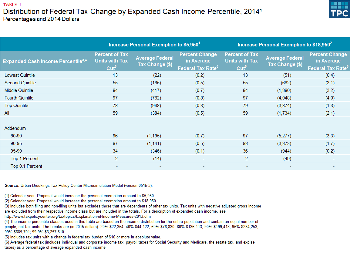 Table 1 - Distribution of Federal Tax Change by Expanded Cash Income Percentile, 2014