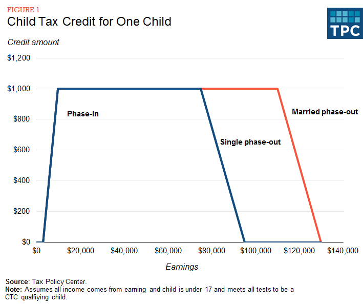Figure 1 - Child Tax Credit for One Child