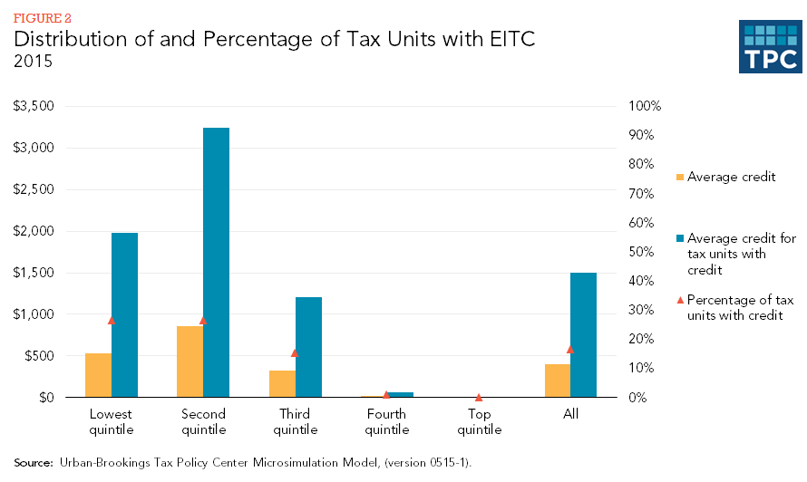 Distribution of and Percentages of Tax Units with EITC