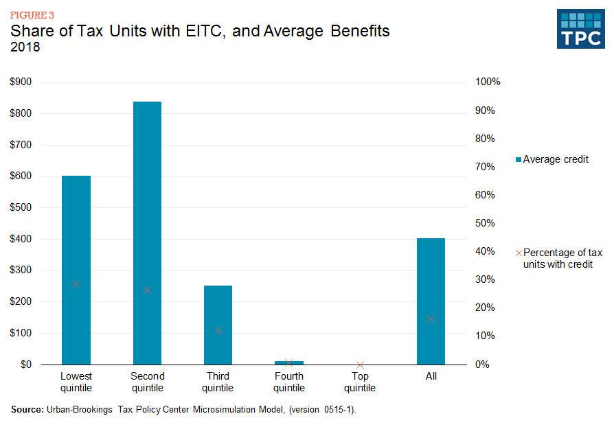 Figure 3 - Share of Tax Units with EITC, and Average Benefits, 2018