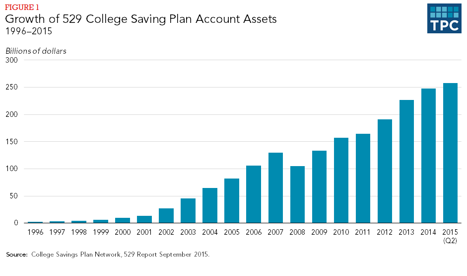 Growth of 529 College Saving Plan Account Assets
