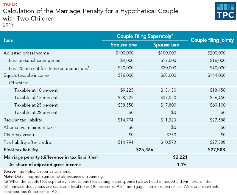 Table 1 - Calculation of the Marriage Penalty for a Hypothetical Couple with Two Children, 2015