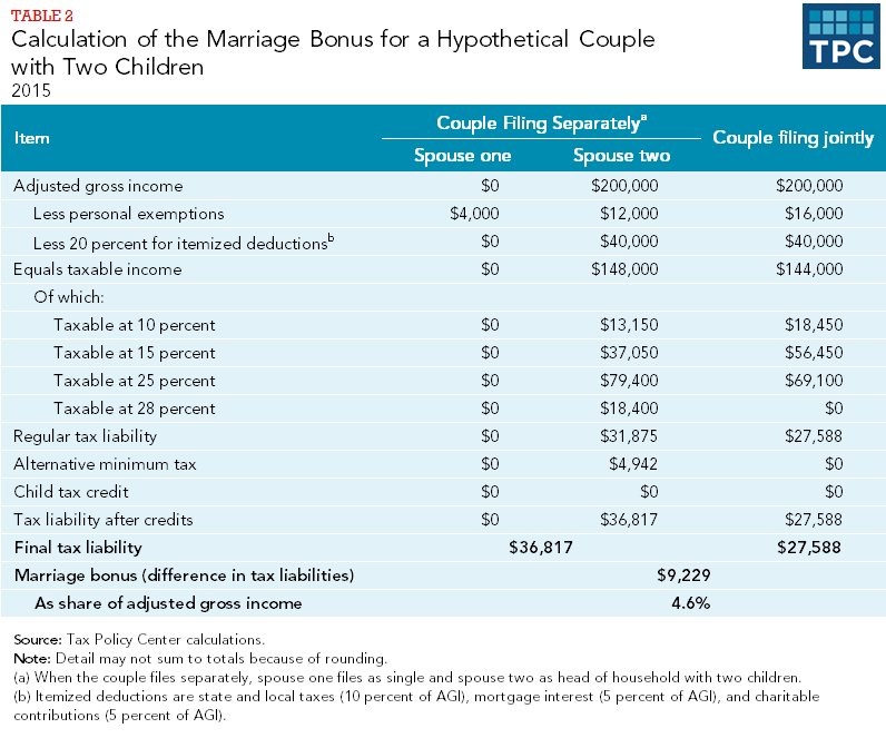 Table 2 - Calculation of the Marriage Bonus for a Hypothetical Couple with Two Children, 2015