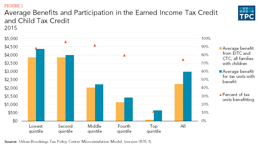 Figure 1 - Average Benefits and Participation in the Earned Income Tax Credit and Child Tax Credit