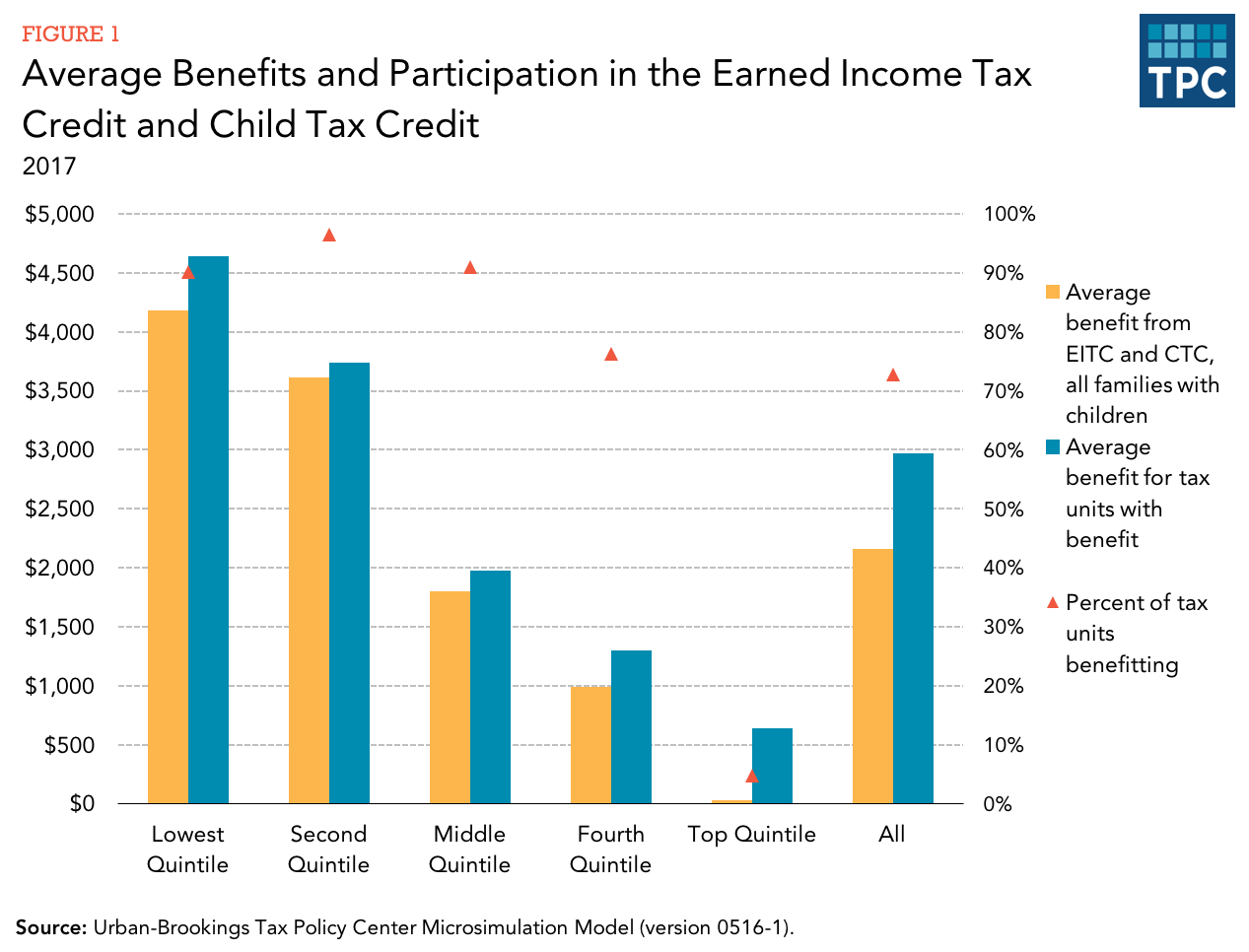 How does the federal tax system affect low income households how have effective tax rates for low income households changed over time sciox Gallery