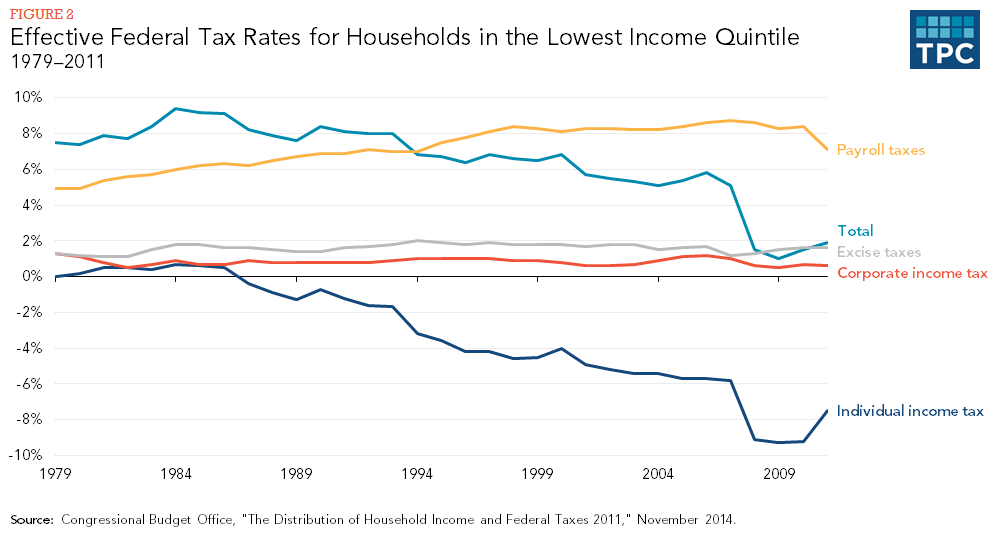 Figure 2 - Effective Federal Tax Rates for Households in the Lowest Income Quintile