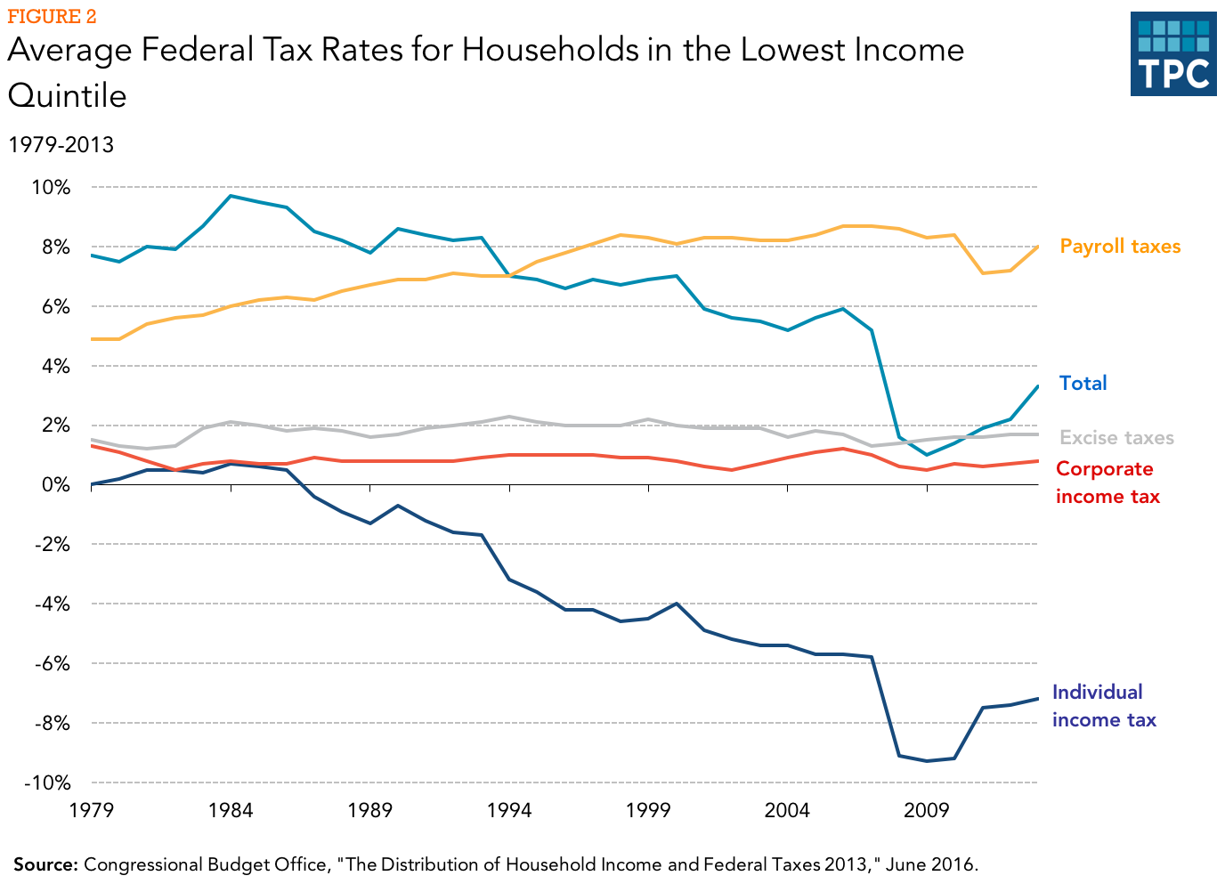 How does the federal tax system affect low income households the effective corporate income tax rate borne by low income households has also fallen since 1979 while the effective excise tax rate rose slightly ccuart Image collections