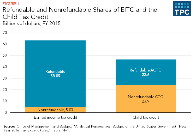 Figure 1 - Refundable and Nonrefundable Shares of EITC and the Child Tax Credit